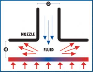 Jet Impingement Cooling