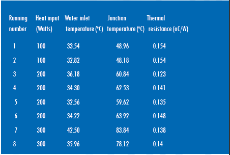 Experimental Data for the Thermal Resistance of the FTS, With No Interfacial Resistance
