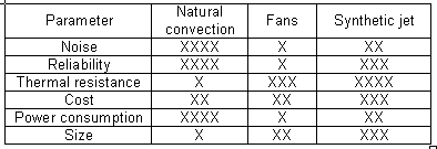 Comparison of Natural Convection, Fan and Synthetic Jet Cooling Solutions