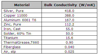 Common units of thermal conductivity