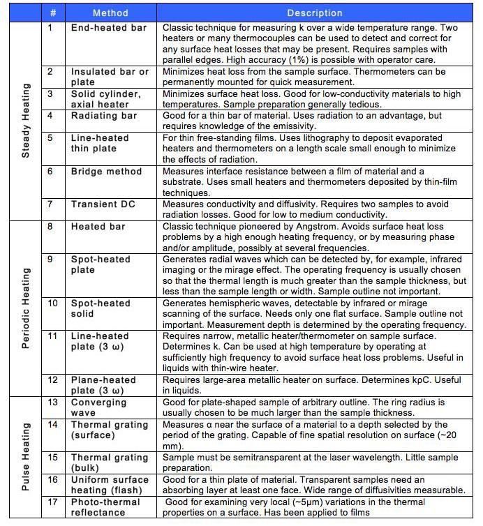 Goguen Categories: A